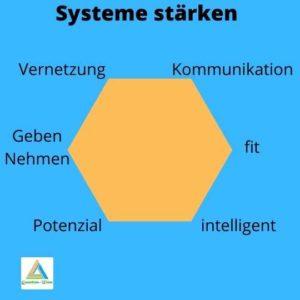 Yuen Methode für systemische Themen